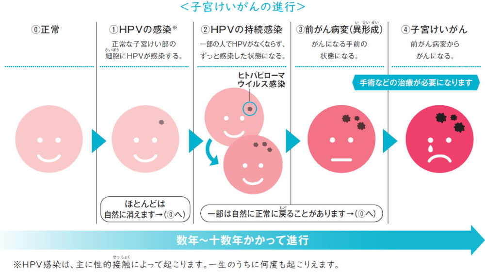子 宮頸 が ん ワクチン 副作用 ブログ